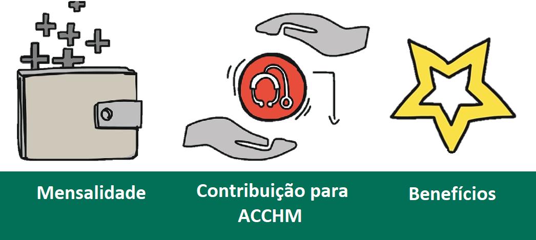 Parcerias para os membros da ACCHM